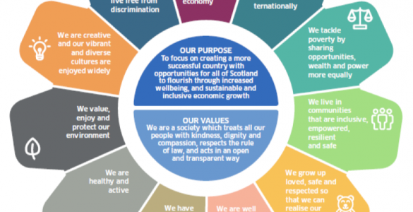 Scotland's New National Outcomes