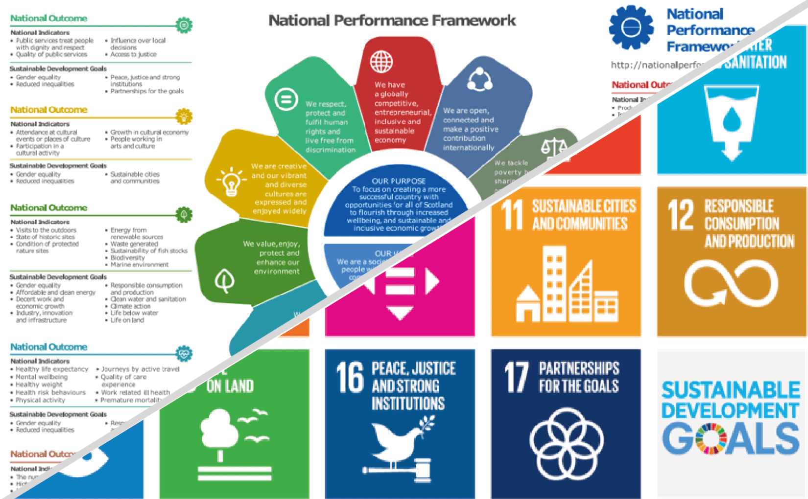National Performance Framework and SDGs